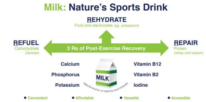 milk sports drink